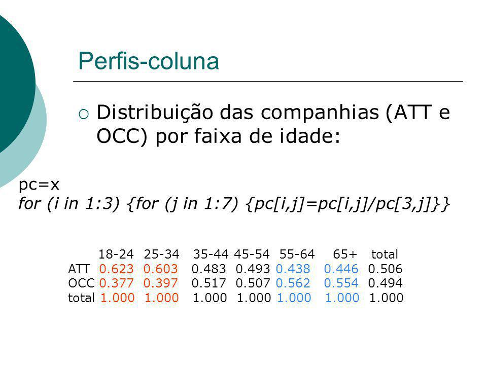 Perfis-coluna Distribuição das companhias (ATT e OCC) por faixa de idade: pc=x. for (i in 1:3) {for (j in 1:7) {pc[i,j]=pc[i,j]/pc[3,j]}}
